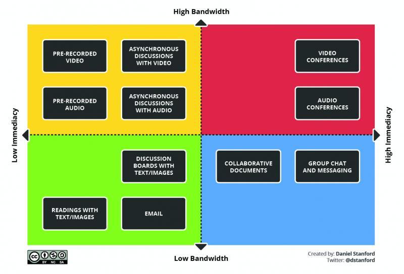 bandwidth vs immediacy quadrants